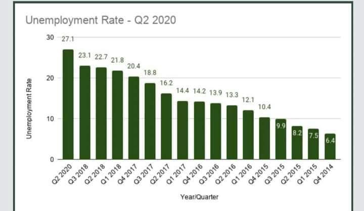 unemployment, underemployment, NBS