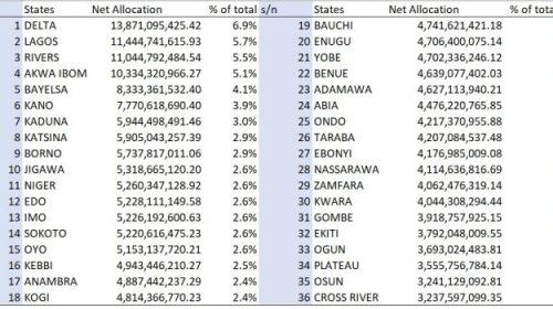 FG, states, LGs share N682.06bn in September
